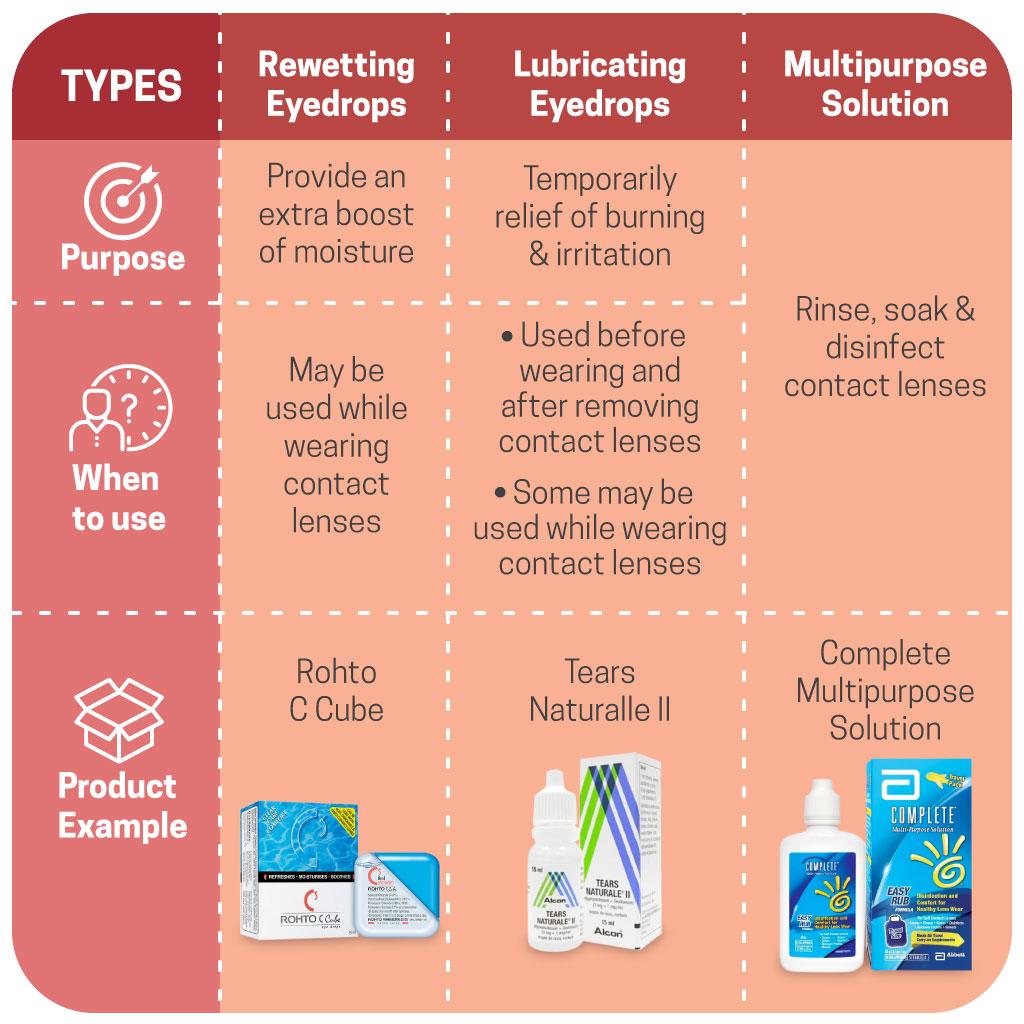 Difference between Rewetting Eyedrops, Lubricating Eyedrops & Multipurpose Solution