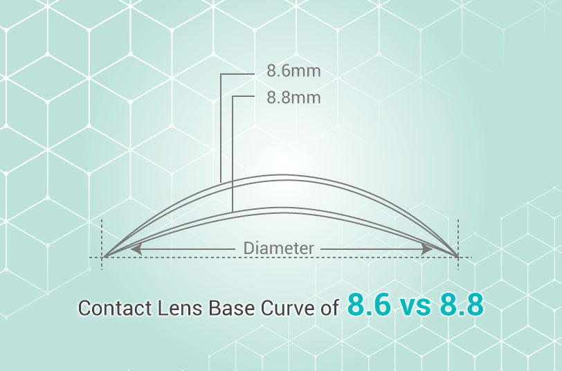 Contact lens base curve 8.6 vs 8.8